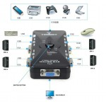 KVM SWITCH 4 PORT USB2.0 MANUAL (S207)