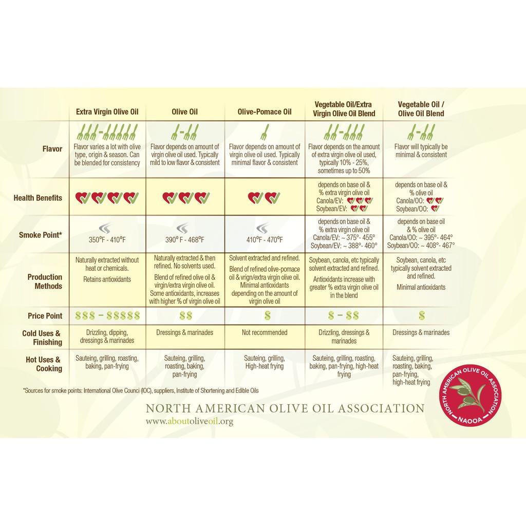 Naturel Extra Virgin Olive Oil / Minyak Zaitan Tulen 250ml